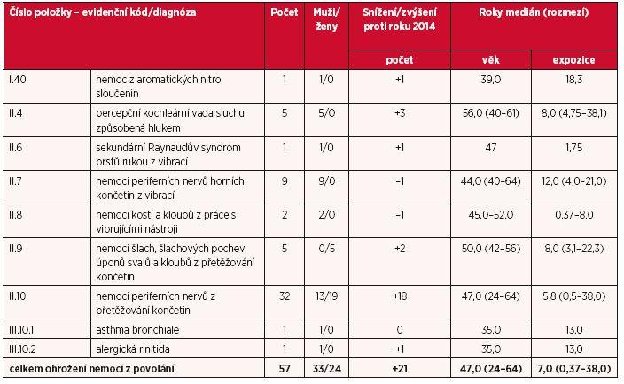Ohrožení nemocí z povolání hlášená v České republice v roce 2015
