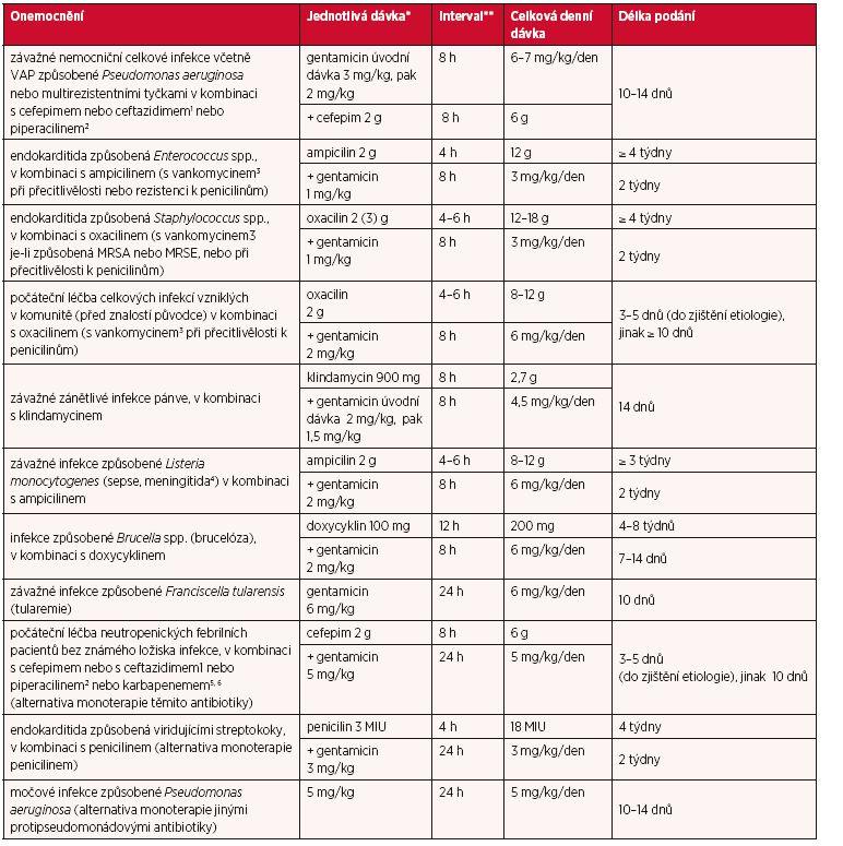 Dávky u jednotlivých infekcí a délka léčby u dospělých a dětí o hmotnosti ≥ 60 kg