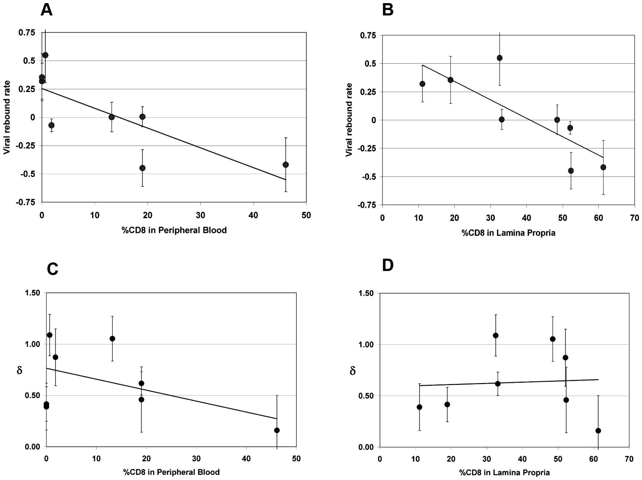 Correlation between viral rebound rate and death rate δ and % CD8 remaining in peripheral blood (PBMC) and lamina propria lymphocytes (LPL).