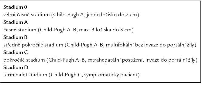 Klasifikace BCLC.