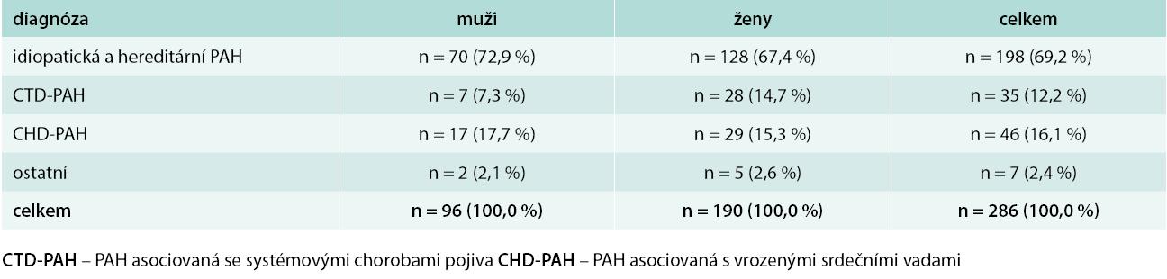 Nemocní diagnostikovaní pro PAH na II. interní klinice 1. LF UK a VFN v letech 2000–2009