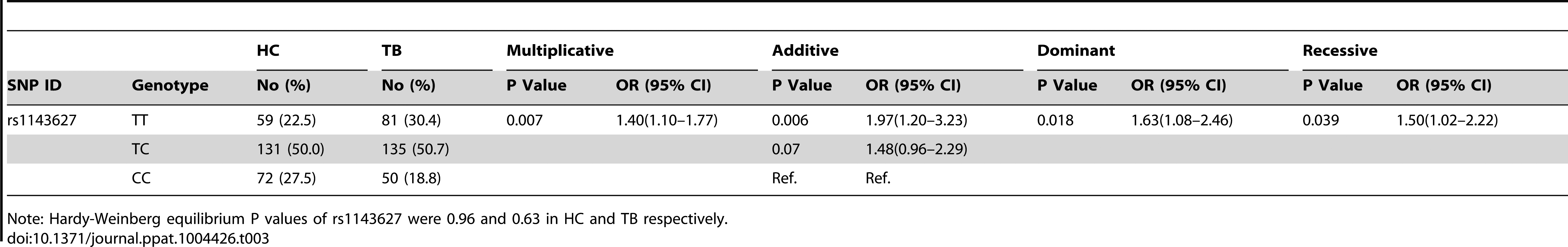 Replication of association between rs1143627 SNP and TB susceptibility in Shanghai cohort.