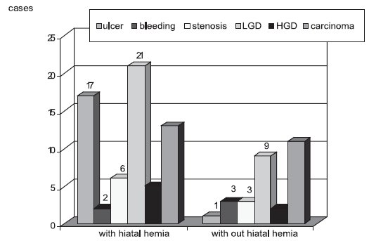 Barrett's oesophagus: complication with and without hiatal hernia