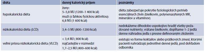 Tabuľka 17.13 | Typy redukčných diét
