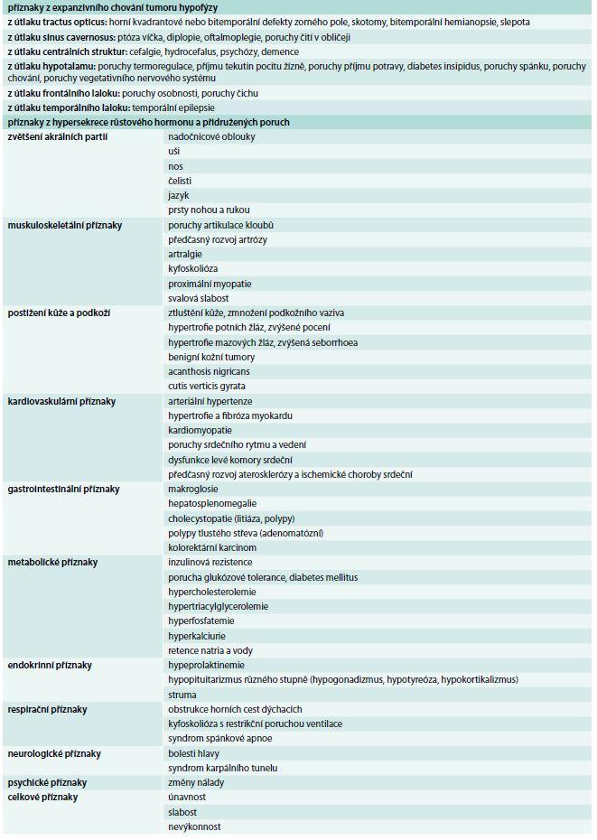 Klinické příznaky akromegalie