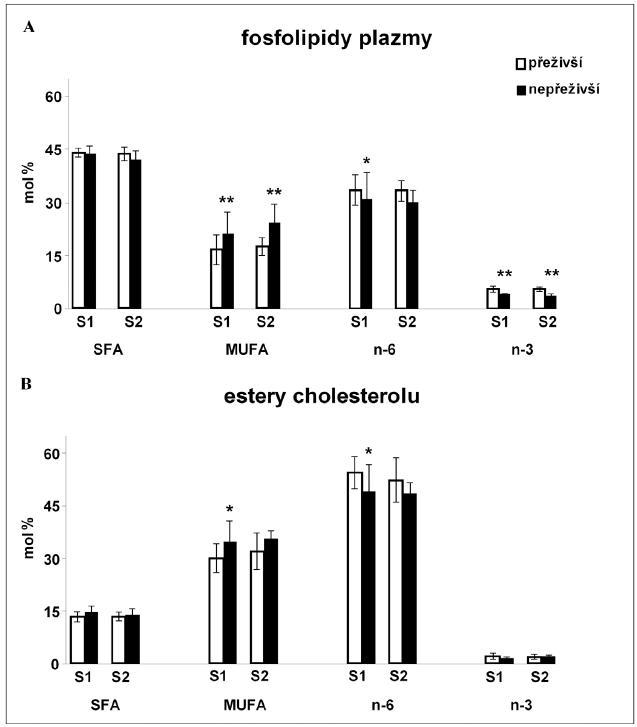 Zastoupení tříd mastných kyselin v esterech cholesterolu, triacylglycerolech a fosfolipidech plazmy a erytrocytů v průběhu sepse