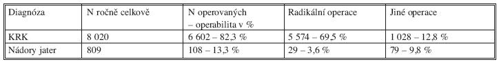Údaje o počtech nemocných s KRK a o počtech operovaných s KRK a operacích na játrech v ČR v roce 2005 – data NOR