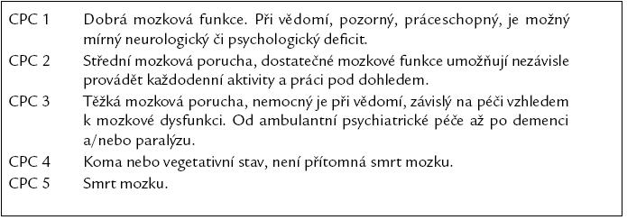 Cerebral Performance Categories Scale (CPC). Upraveno podle [25].