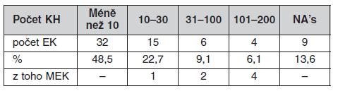Počty klinických hodnocení posouzených jednotlivými EK za rok 2008