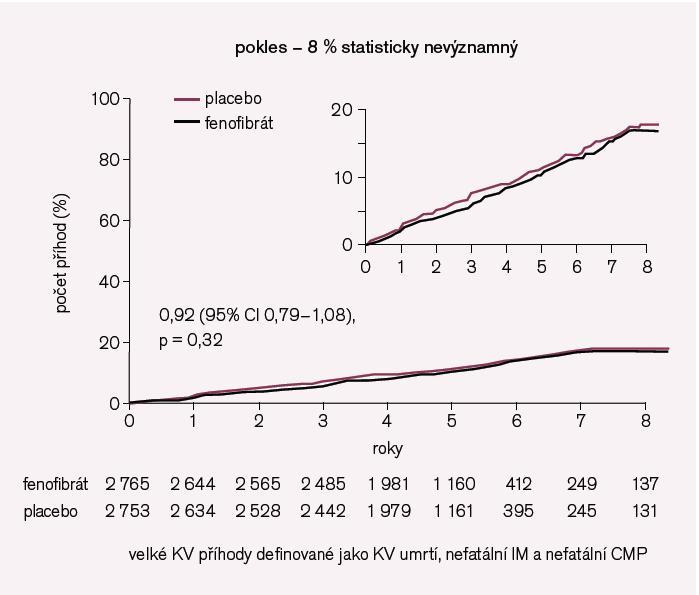 Obr. 7. Primární cíl (velké KV příhody) ve studii ACCORD-LIPID.