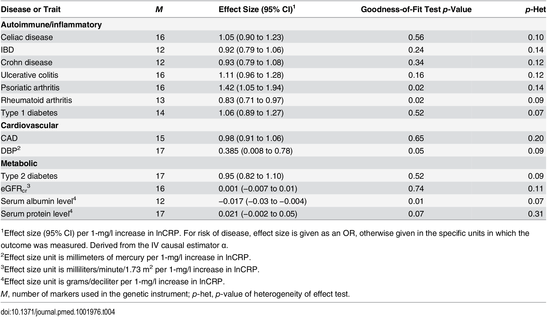 The effect of the CRP genetic risk score instrument of 18 SNPs associated with CRP (GRS<sub><i>GWAS</i></sub>) on somatic and neuropsychiatric outcomes after correcting for heterogeneity.