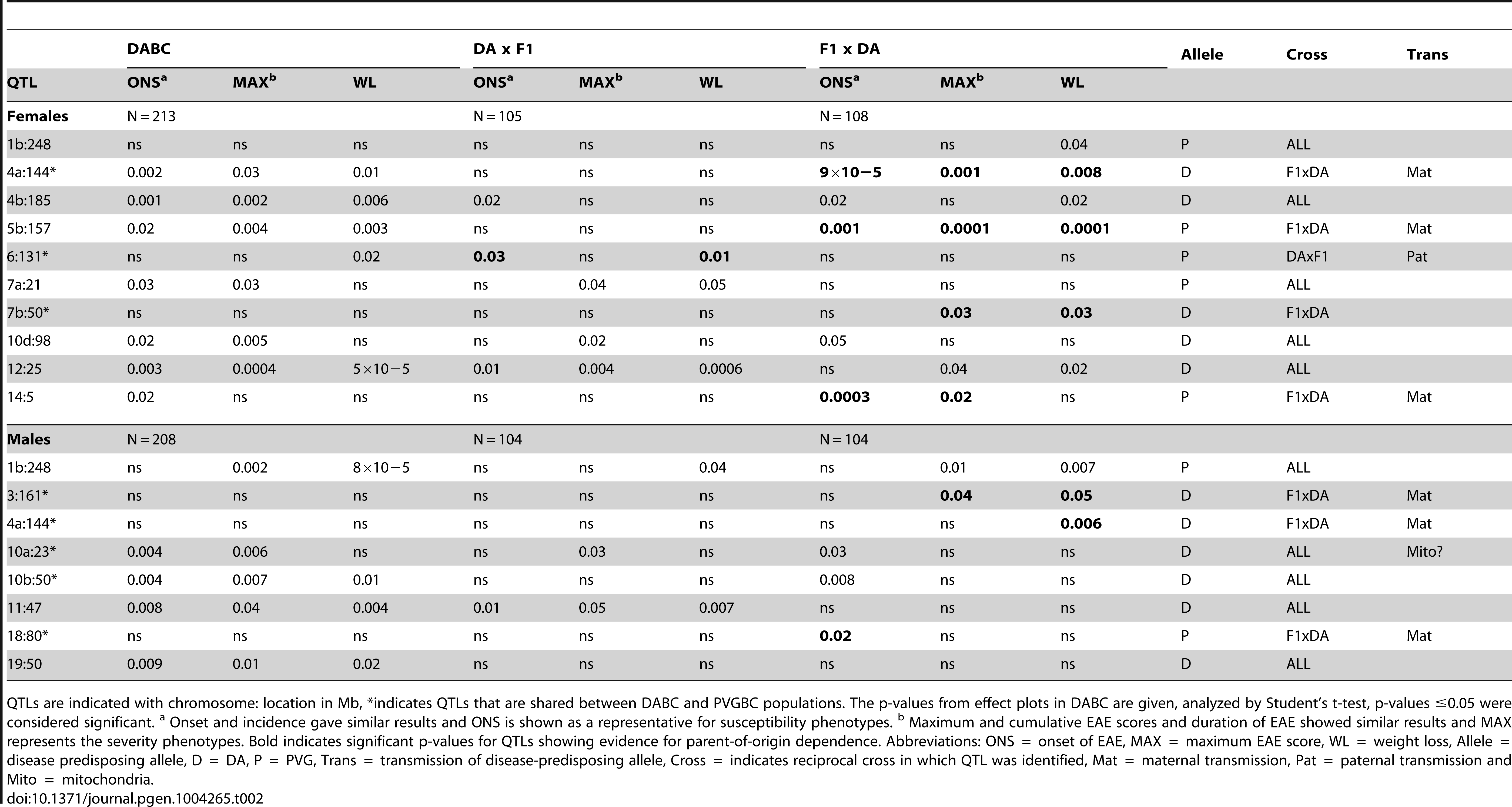 Allelic effects and transmission of QTLs mapped in the DABC population.