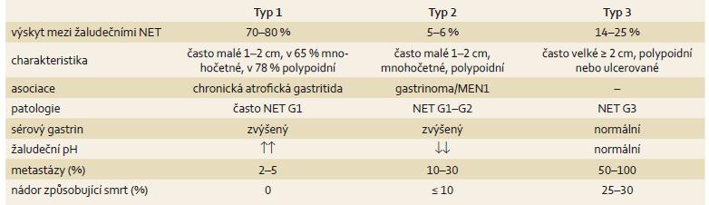 Hlavní charakteristika neuroendokrinních nádorů žaludku. Tab. 2. Main characteristics of neuroendocrine tumours of the stomach.