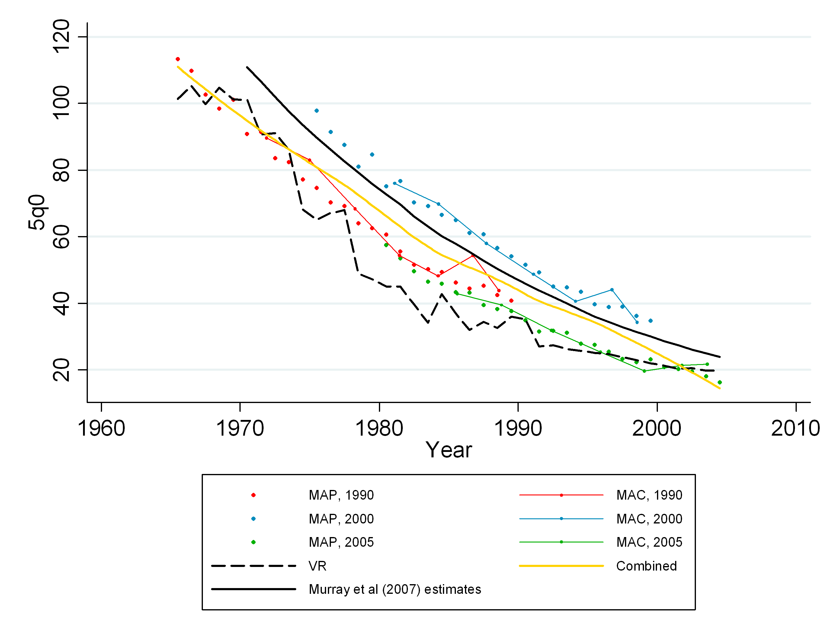 Estimates of under-five mortality generated from summary birth histories from three censuses (1990, 2000, 2005) in Mexico using MAP, MAC, and the combined methods.