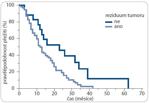 Kaplan-Meierova analýza – celkové přežití (OS) v závislosti na přítomnosti pooperačního rezidua tumoru.