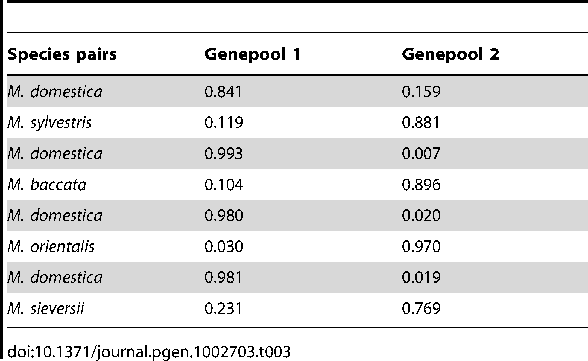 Mean proportions of assignment to each of the two species in species pair comparisons (K=2) including <i>M. domestica</i> (Genepool 1) and each of the four wild <i>Malus</i> species (Genepool 2).