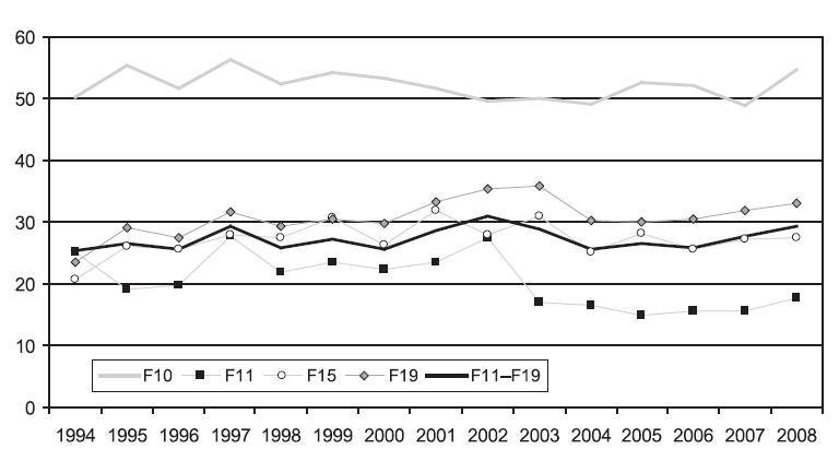 Průměrná ošetřovací doba (ve dnech) hospitalizací se základní diagnózou F10, F11, F15, F19 a F11–F19 v letech 1994–2008  Fig. 3. Average duration (in days) of hospitalisations due to F10, F11, F15, F19 and F11–F19 in 1994–2008