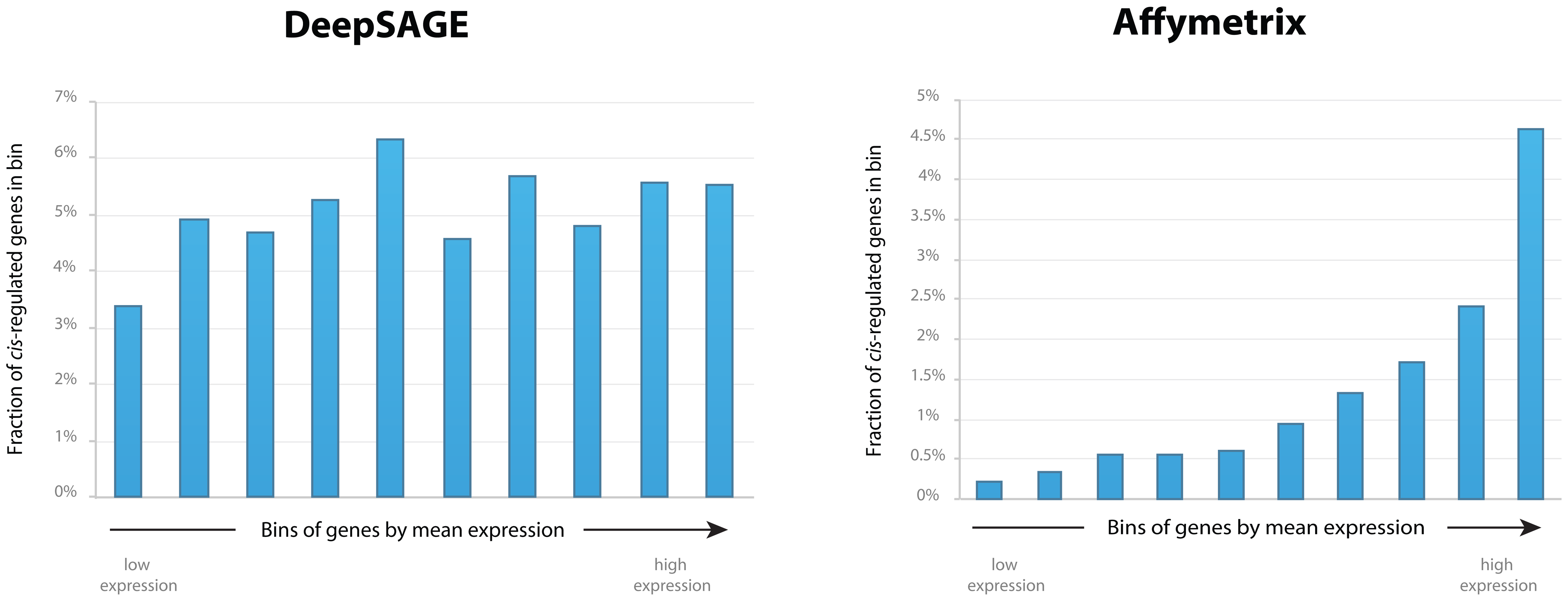Fraction of <i>cis-</i>regulated genes in bins by mean gene expression levels for DeepSAGE and Affymetrix data.