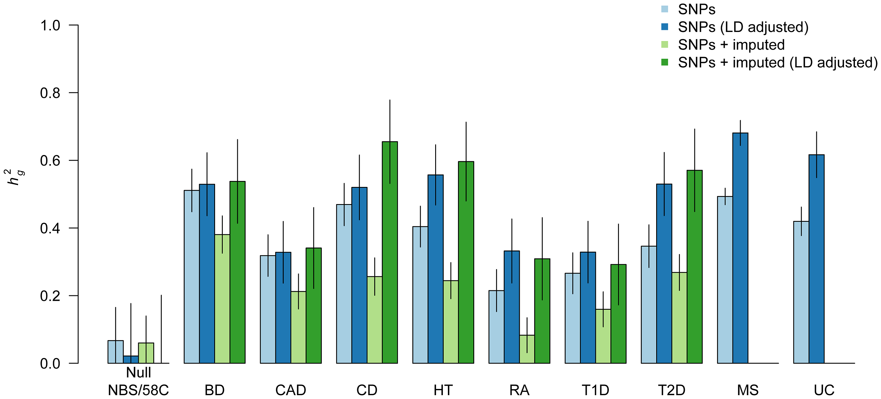Heritability of genome-wide SNPs for nine complex traits.