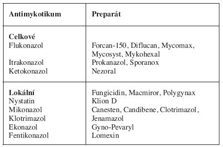 Antimykotická léčba