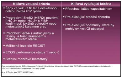 EGF100151: Vstupní a vylučující kritéria