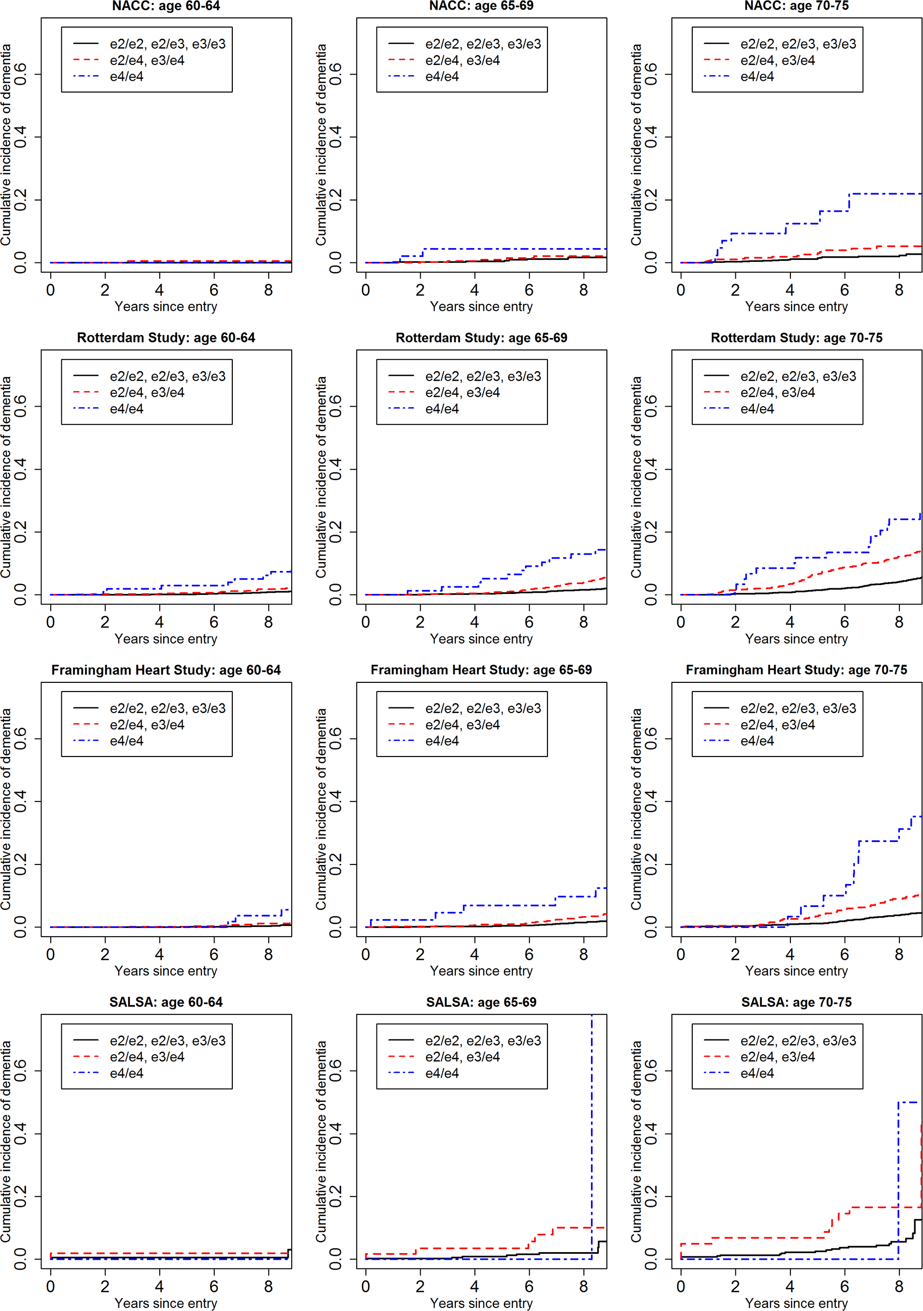 Cumulative incidence curves, adjusting for competing risk of mortality, for dementia by baseline age and <i>APOE</i>-e4 dose.