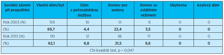 Srovnání adresy, kam byly seniorky propuštěny, ve sledovaném období v letech 2003/2013