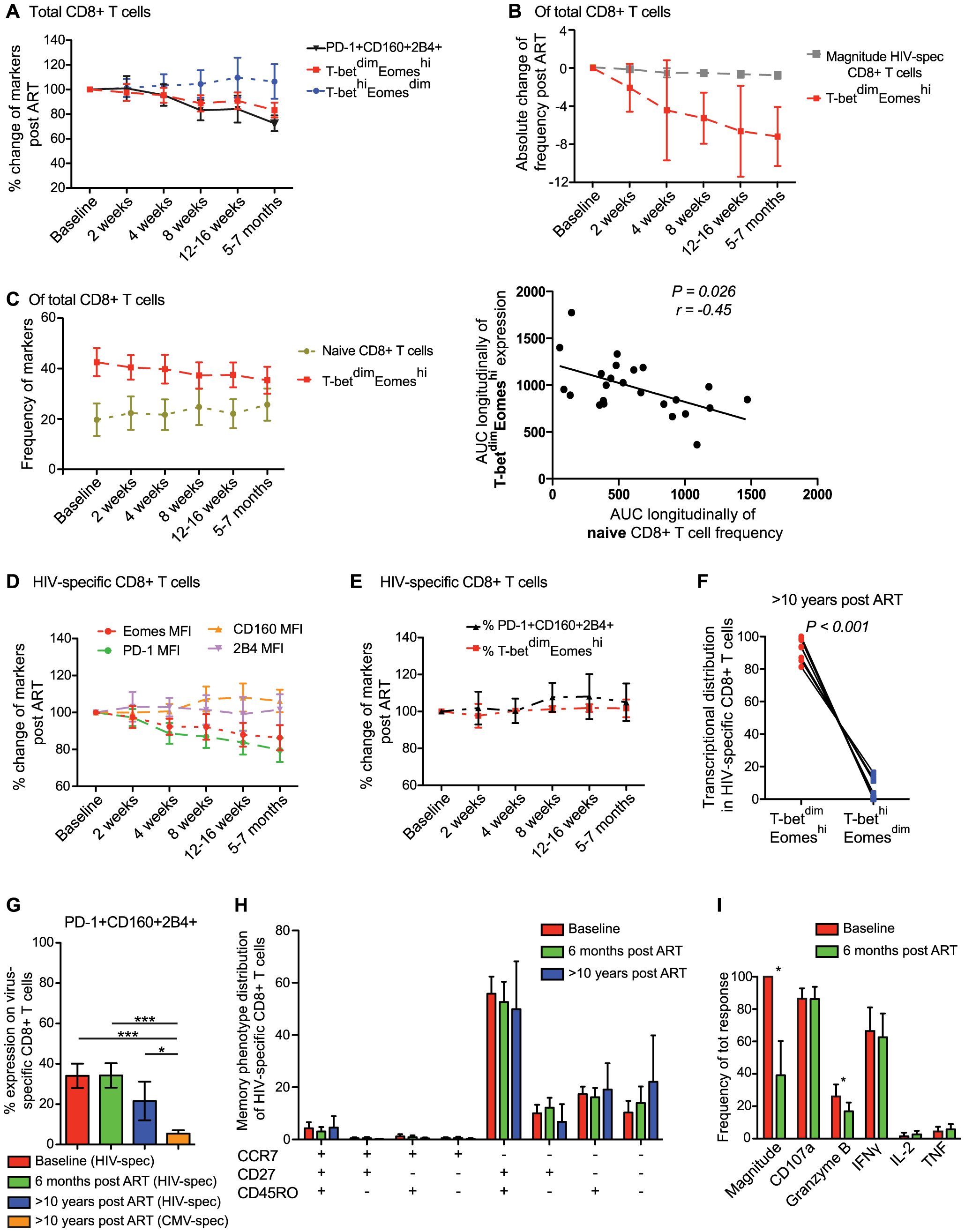 Longitudinal characterization of CD8+ T cell exhaustion and T-bet/Eomes expression following ART initiation.