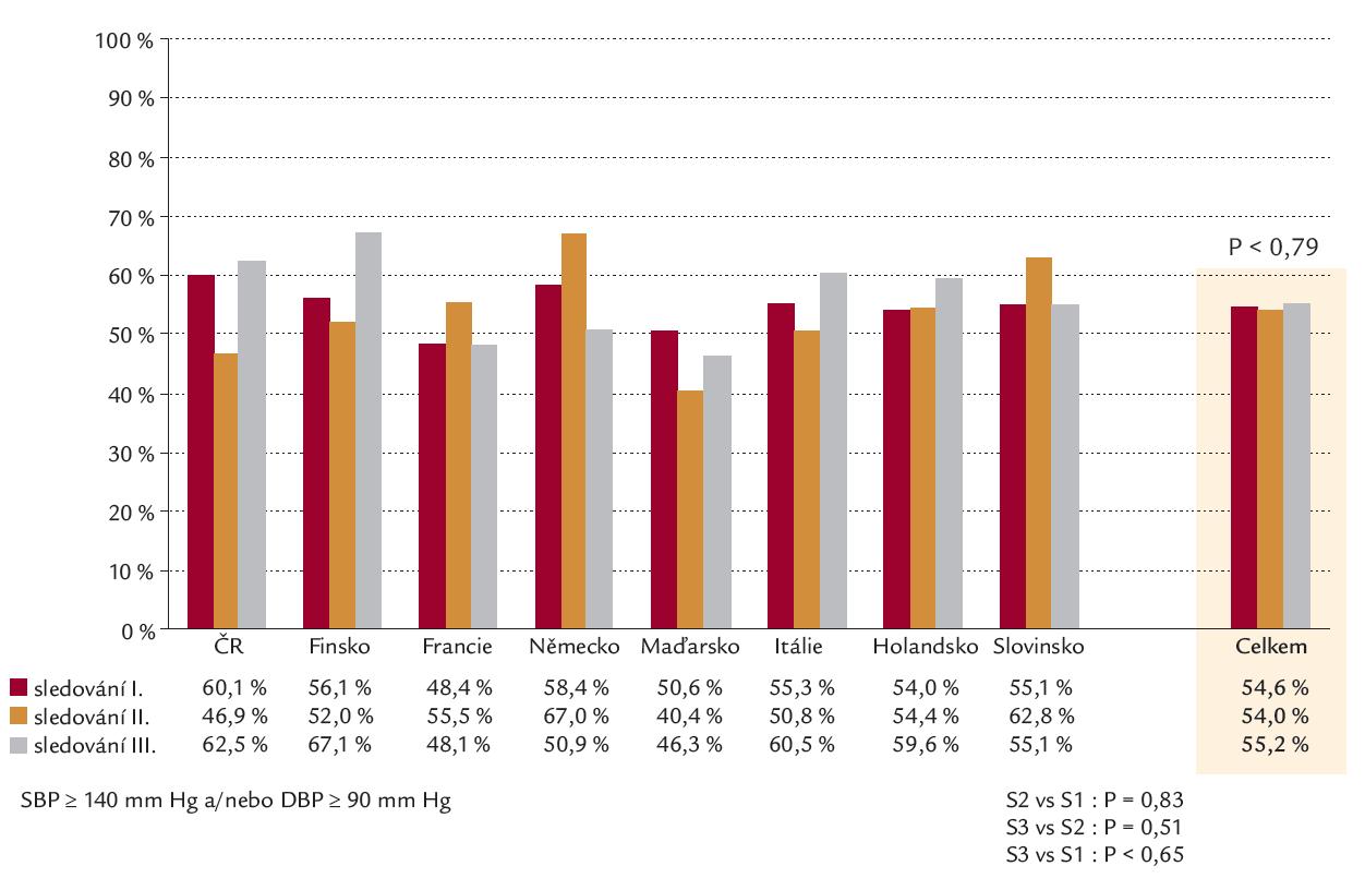 Výskyt zvýšeného krevního tlaku ve studiích EUROASPIRE 1– 3.