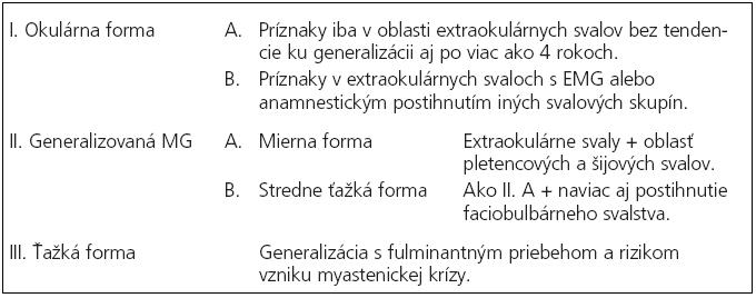 Modifikovaná Ossermanova klasifikácia.