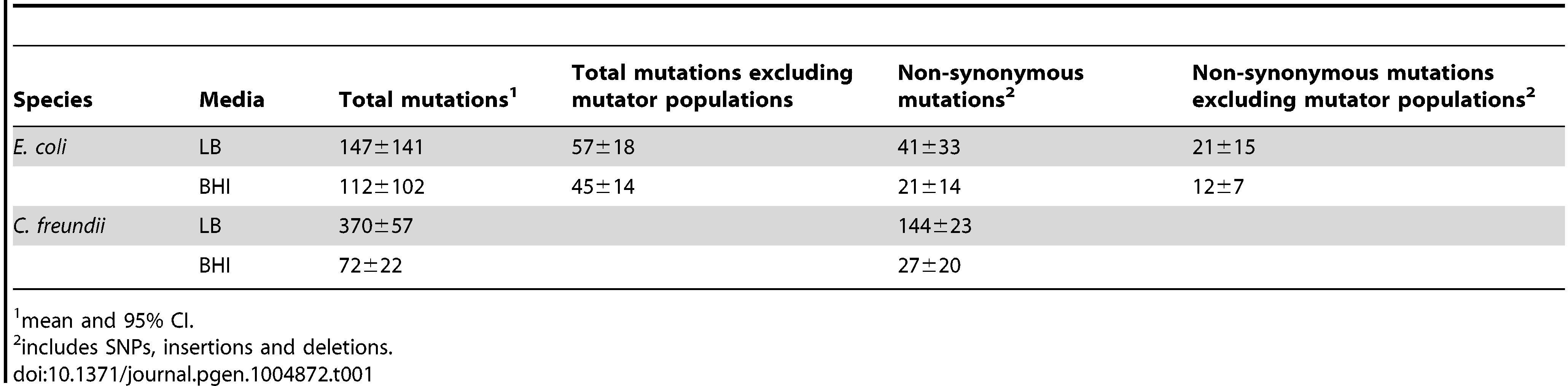 Average number of mutations in the four different treatments.