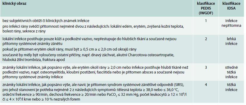 Klasifikace infekce při syndromu diabetické nohy