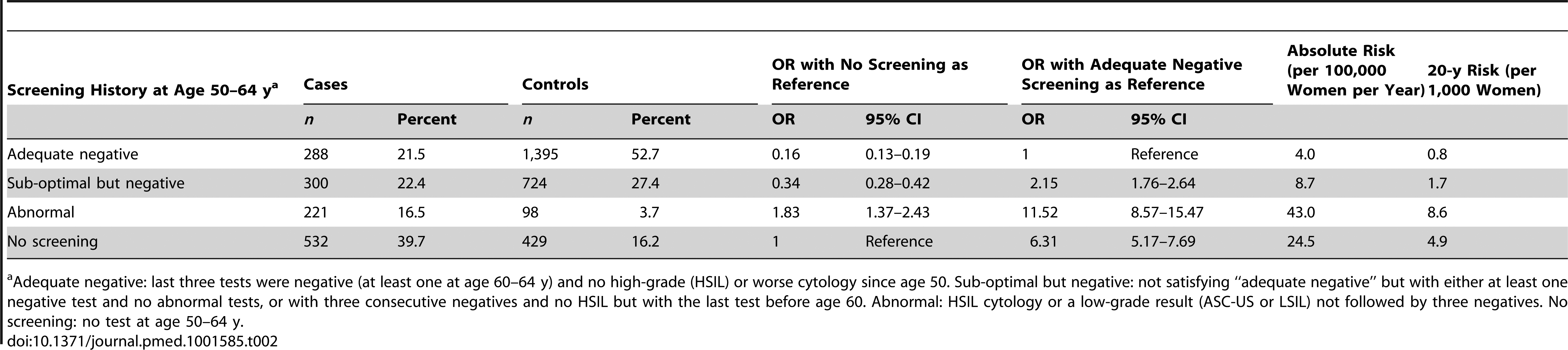 Risk of cervical cancer at age 65–83 y by screening history at age 50–64 y.