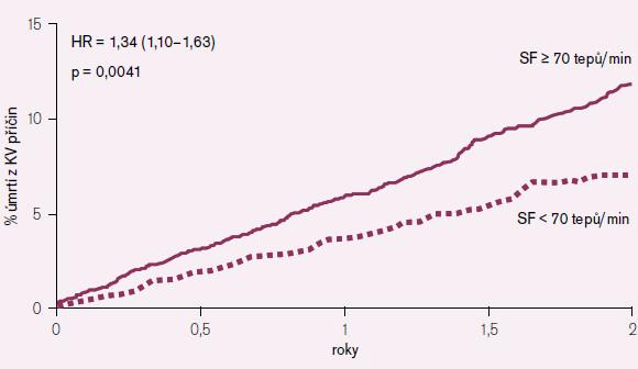 Srdeční frekvence jako prediktor úmrtí z kardiovaskulárních příčin (placebová větev).