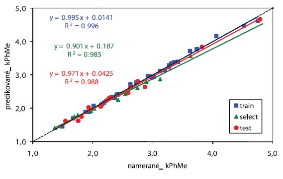 Priamka regresie pre kPhMe. Softvér STATISTICA 7, počet vstupných premenných: 16, počet skrytých neurónov: 3, počet výstupných neurónov: 1