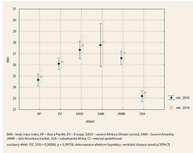 Průměrné hodnoty BMI v jednotlivých světových oblastech. Graph 1. The average BMI values in different world regions.