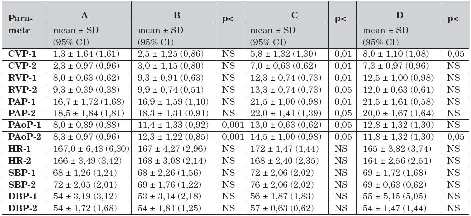 Krevní oběh a rozdíly mezi skupinami A – D v průběhu studie (n = 40).