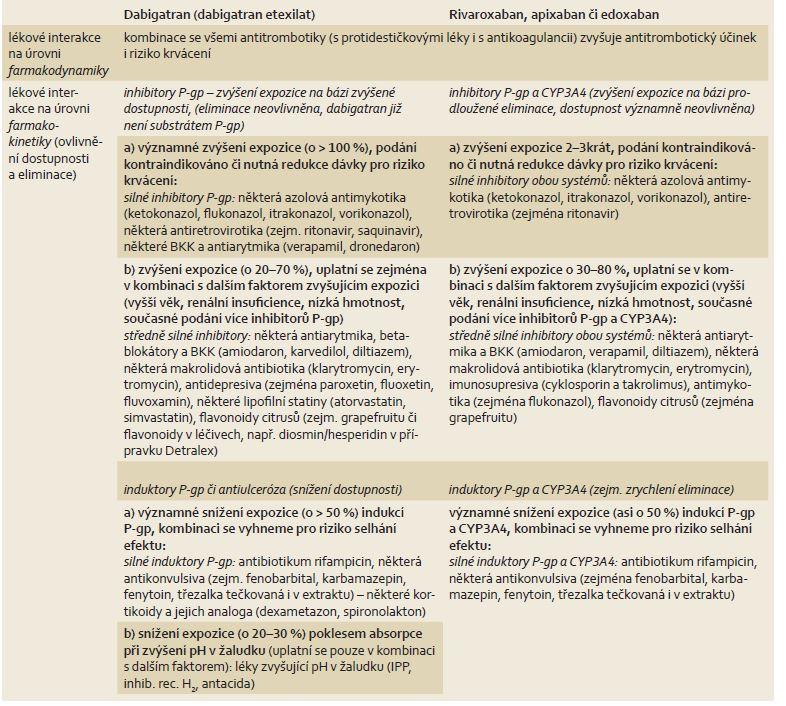 Lékové interakce NOAC na úrovni ovlivnění farmakodynamiky či farmakokinetiky. Tab. 2. Pharmacodynamic and pharmacokinetic drug interactions of NOAC.