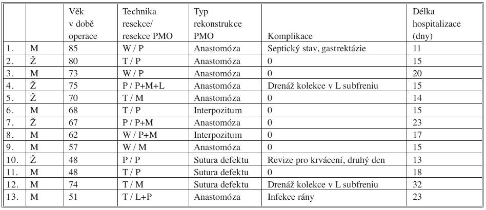 Soubor nemocných Tab. 1. The patient group