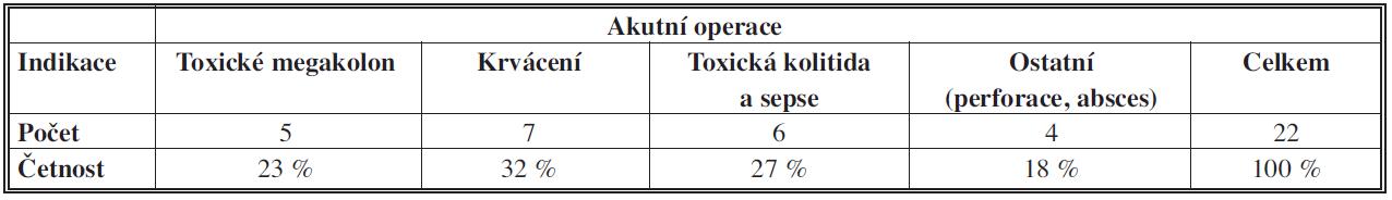 Ulcerózní kolitida – akutní operace – indikace k operaci Tab. 4: Ulcerative colitis – acute surgery – indication for operation