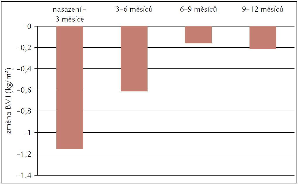 Vývoj hmotnosti našeho souboru od maximální hmotnosti v době před manifestací DM2 do 6. měsíce sledování.