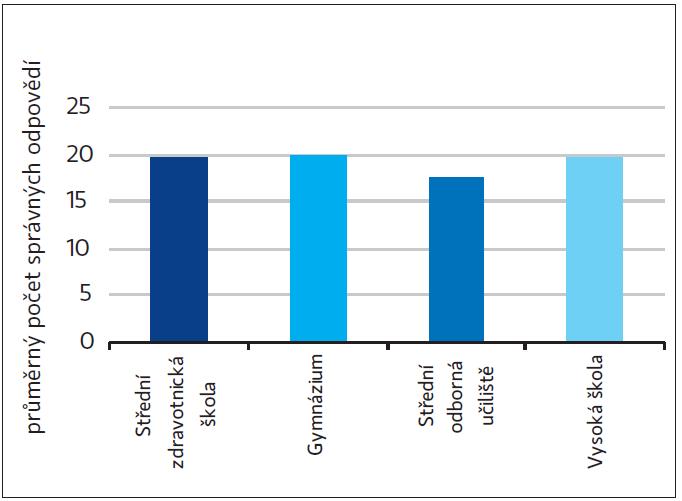 Průměrný počet správných odpovědí v testu znalostí o osteoporóze a prevenci této nemoci podle typu studované školy
