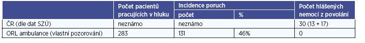 Porovnání incidence poruch a hlášených nemocí z povolání v ČR a ORL ambulanci za dobu vlastního pozorování.