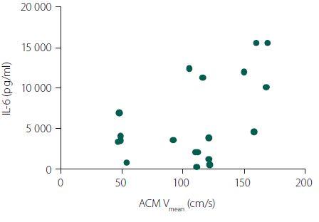 Korelace likvorových hladin IL-6 rychlostí toků na arteria cerebri media (ACM).