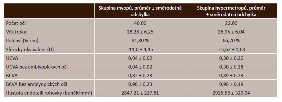Předoperační charakteristiky souboru pacientů (10)