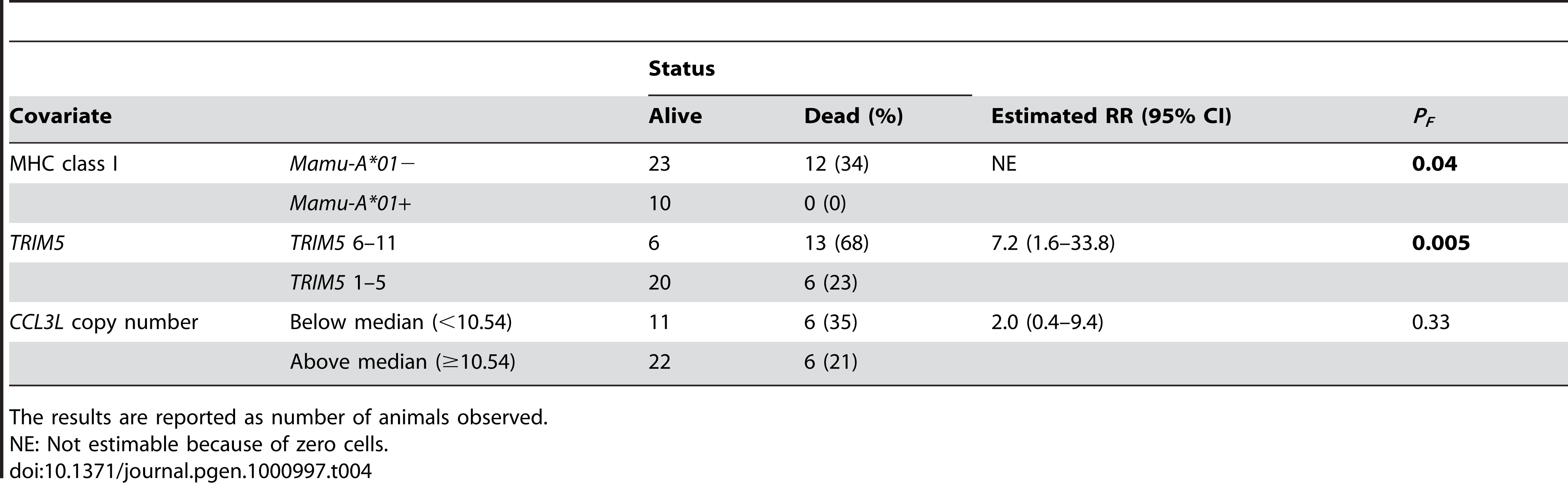 Analysis of the survival status on day 235 following SIVmac251 infection.