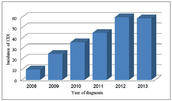 The incidence of Clostridium difficile infection in seniors older than 65 years between January 1, 2008 and December 31, 2013