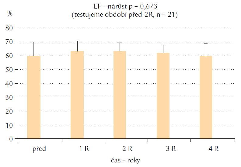 Změna ejekční frakce levé srdeční komory.