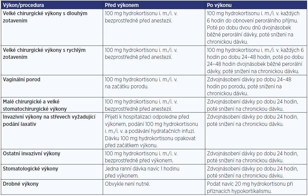 Dávky hydrokortisonu u chirurgických výkonů, stomatologických výkonů, při porodu a při dalších invazivních výkonech (upraveno dle: www.addisons.org.uk)