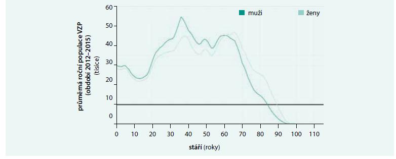 Průměrná roční populace pojištěnců za období 2012–2015 v závislosti na stáří a pohlaví